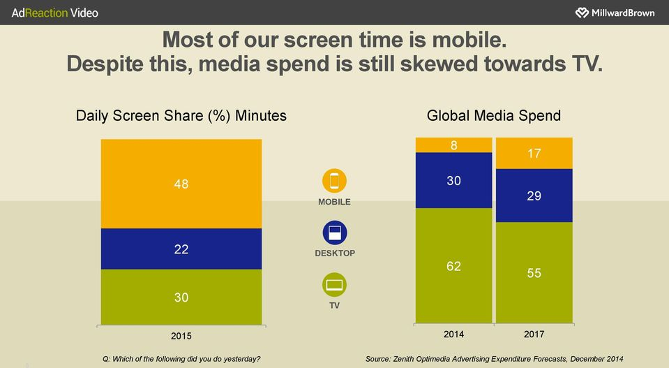 Daily Screen Share (%) Minutes Global Media Spend 8 17 48 MOBILE 30 29 22