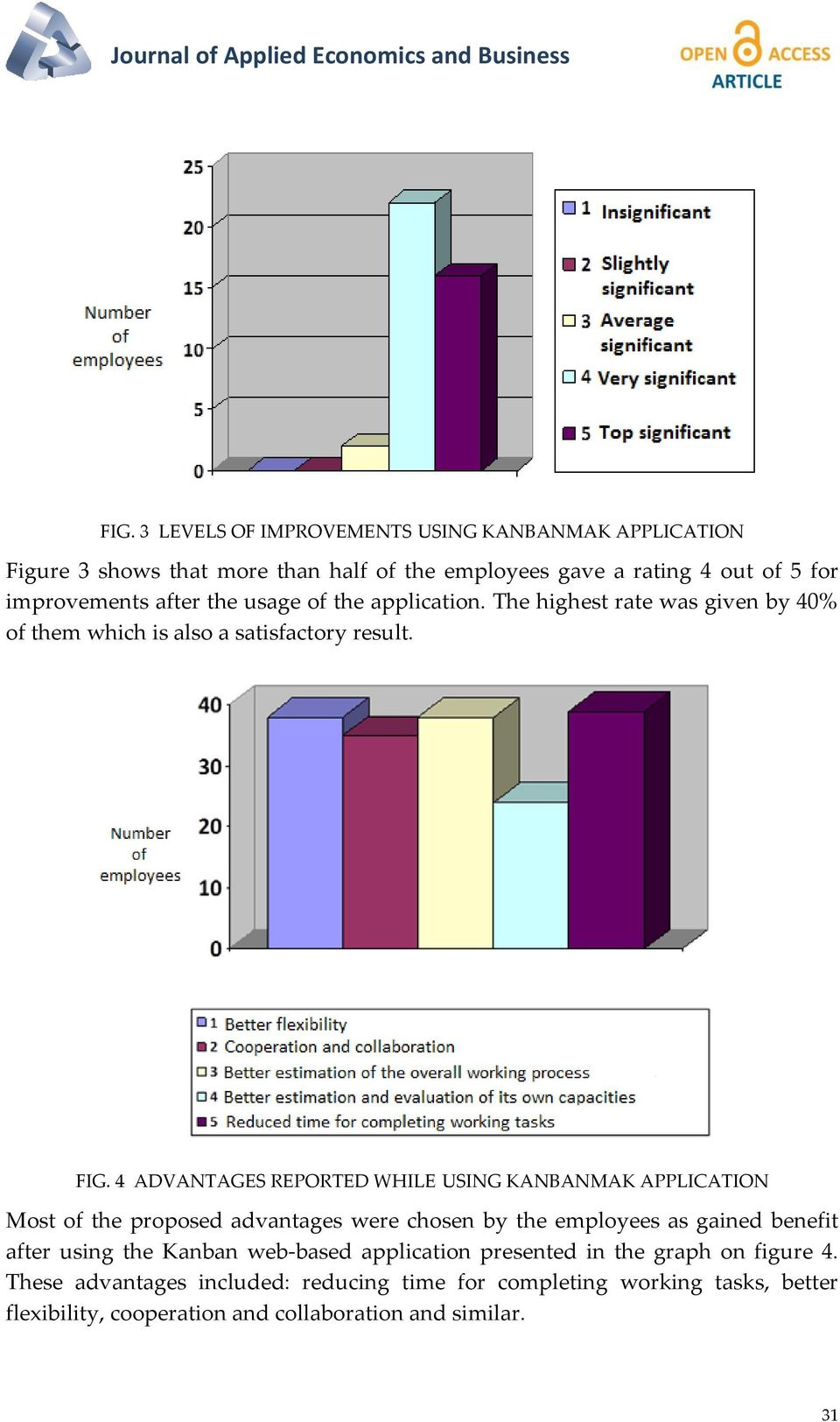 the application. The highest rate was given by 40% of them which is also a satisfactory result. FIG.