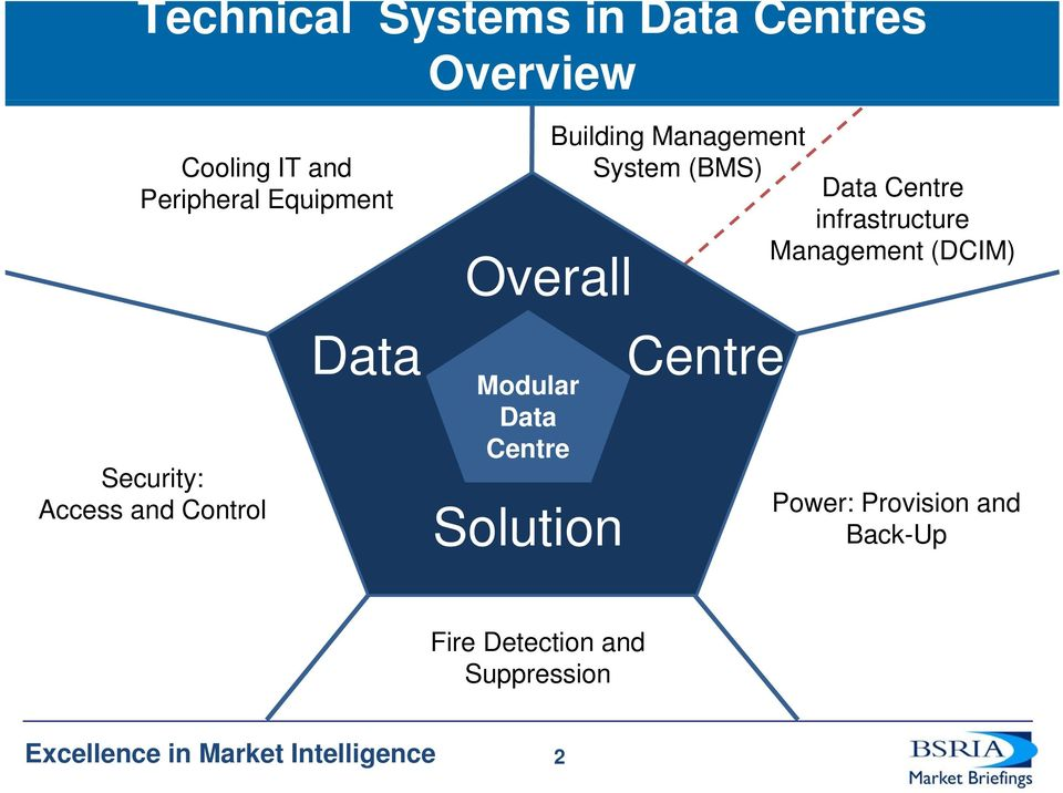 infrastructure Management (DCIM) Overall Data Centre Modular Data Centre Solution