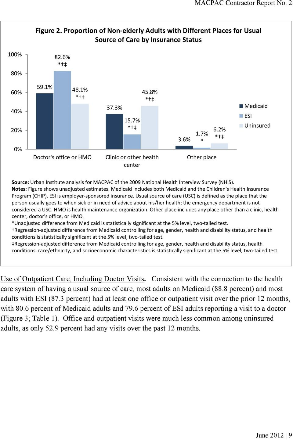Notes: Figure shows unadjusted estimates. Medicaid includes both Medicaid and the Children's Health Insurance Program (CHIP). ESI is employer sponsored insurance.