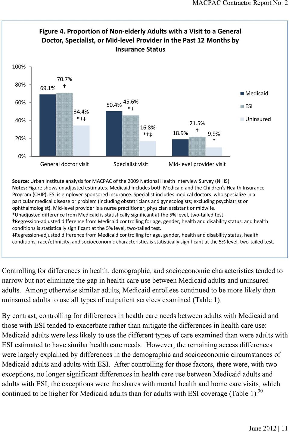 9% * Medicaid ESI Uninsured 0% General doctor visit Specialist visit Mid level provider visit Source: Urban Institute analysis for MACPAC of the 2009 National Health Interview Survey (NHIS).