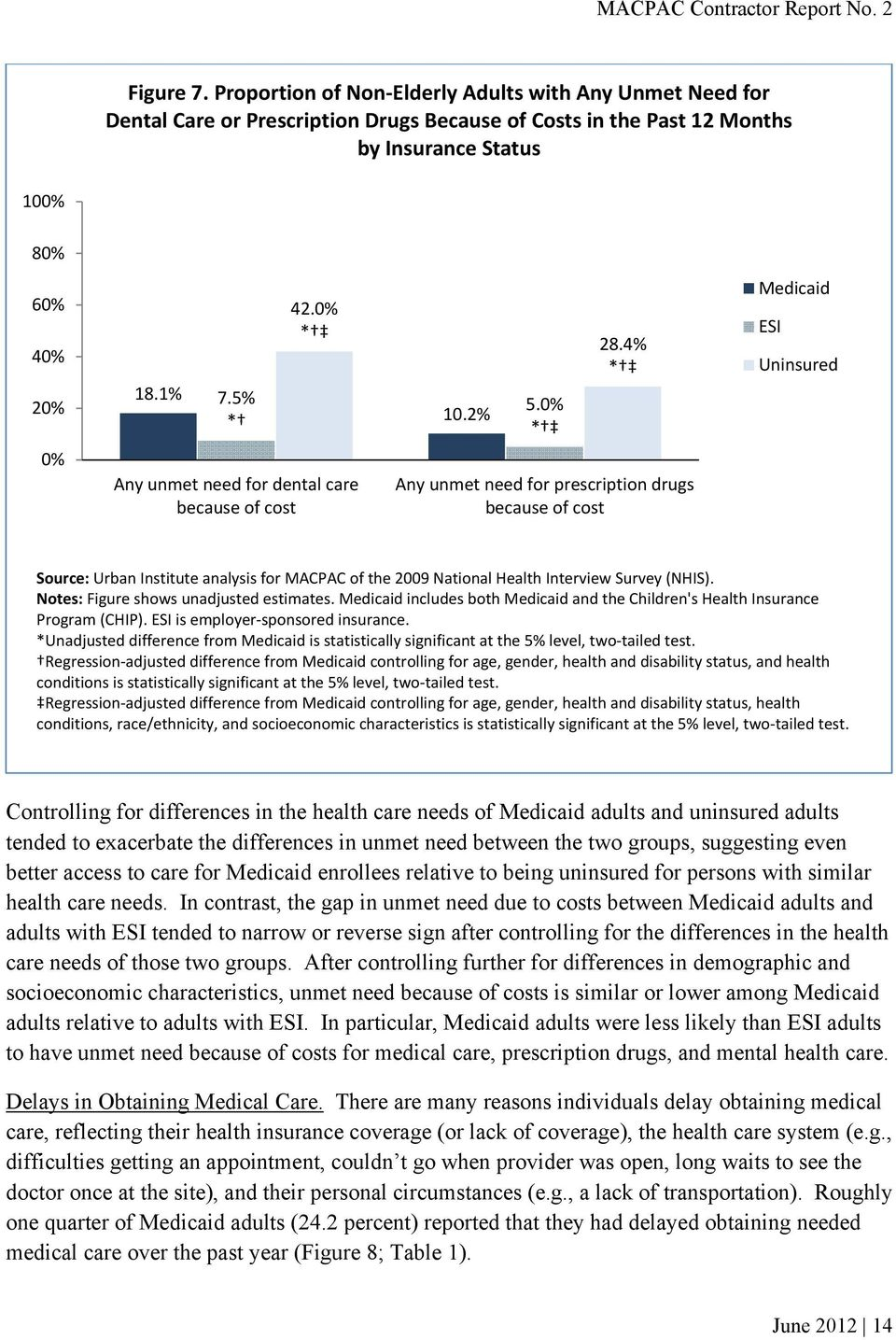 4% * Medicaid ESI Uninsured 0% Any unmet need for dental care because of cost Any unmet need for prescription drugs because of cost Source: Urban Institute analysis for MACPAC of the 2009 National