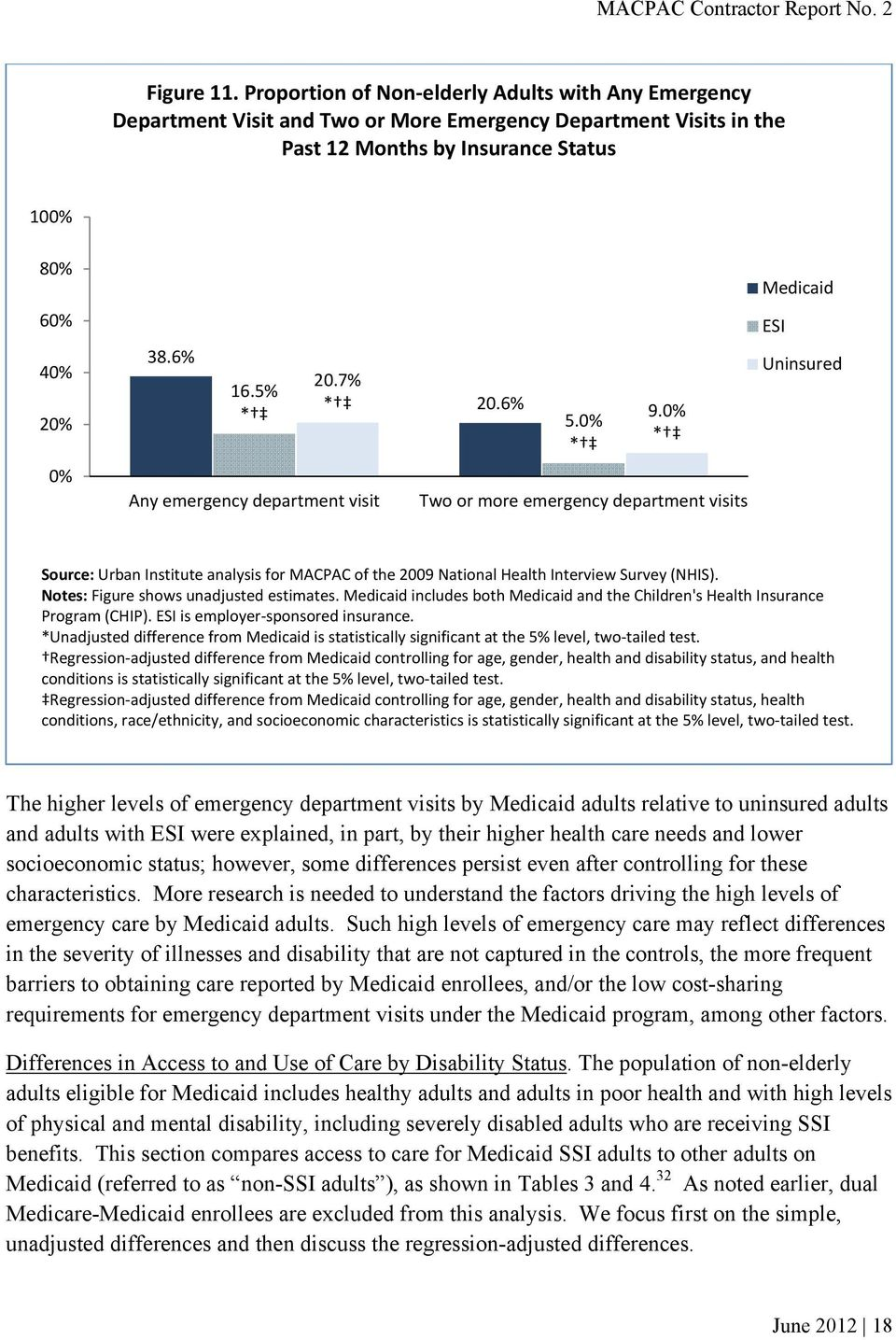 0% * * Any emergency department visit Two or more emergency department visits Medicaid ESI Uninsured Source: Urban Institute analysis for MACPAC of the 2009 National Health Interview Survey (NHIS).