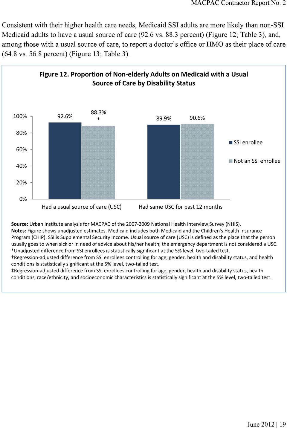 Proportion of Non elderly Adults on Medicaid with a Usual Source of Care by Disability Status 100% 88.3% 92.6% * 89.9% 90.