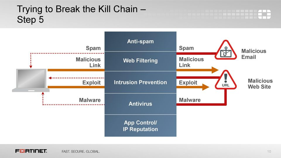 Intrusion Prevention Exploit Web Site Malware