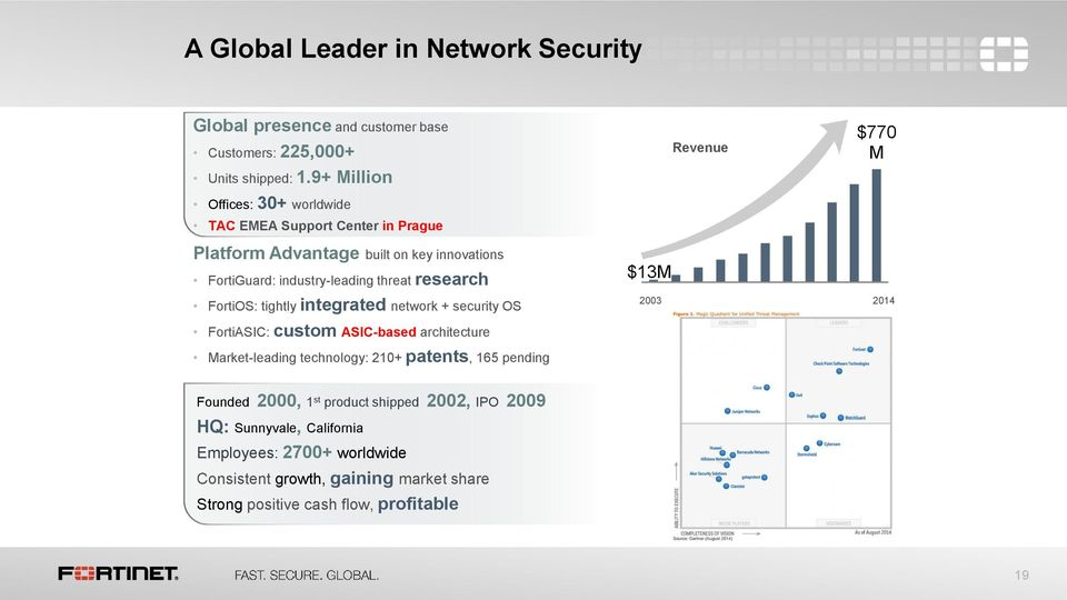 threat research FortiOS: tightly integrated network + security OS $13M 2003 2014 FortiASIC: custom ASIC-based architecture Market-leading technology: 210+