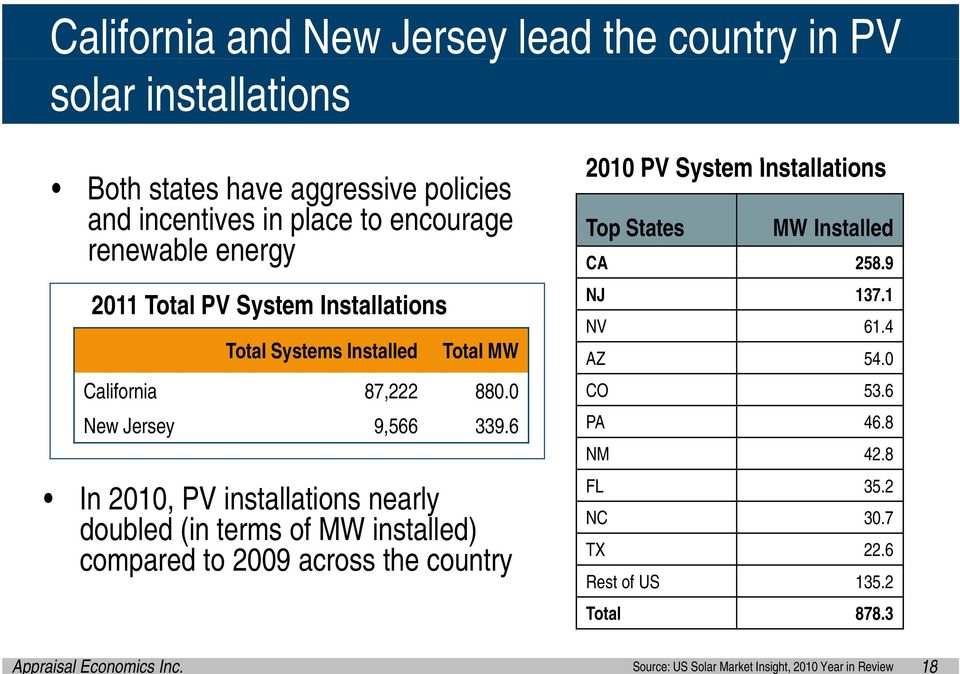 6 In 2010, PV installations nearly doubled (in terms of MW installed) compared to 2009 across the country 2010 PV System Installations ti Top States MW