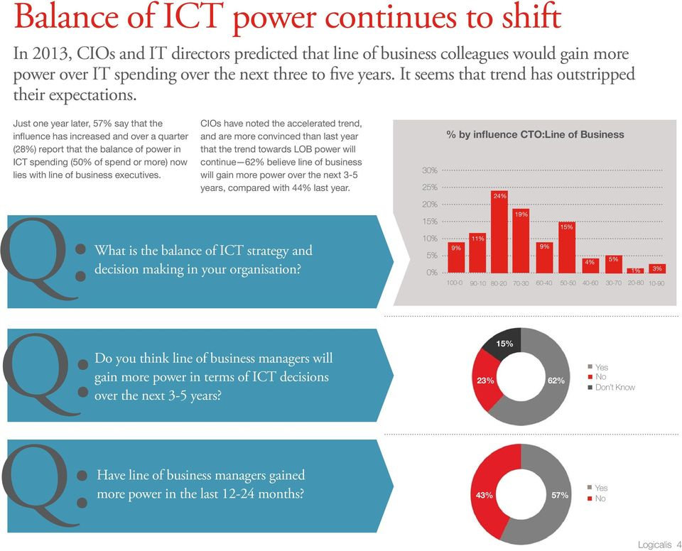 Just one year later, 57% say that the influence has increased and over a quarter (28%) report that the balance of power in ICT spending (50% of spend or more) now lies with line of business
