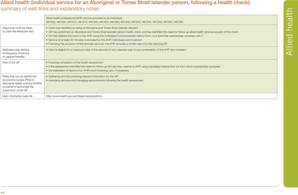 #81330, #81335, #81340, #81345, #81350, #81355, #81360 Client has identified as being of Aboriginal and Torres Strait Islander descent GP has performed an Aboriginal and Torres Strait Islander person