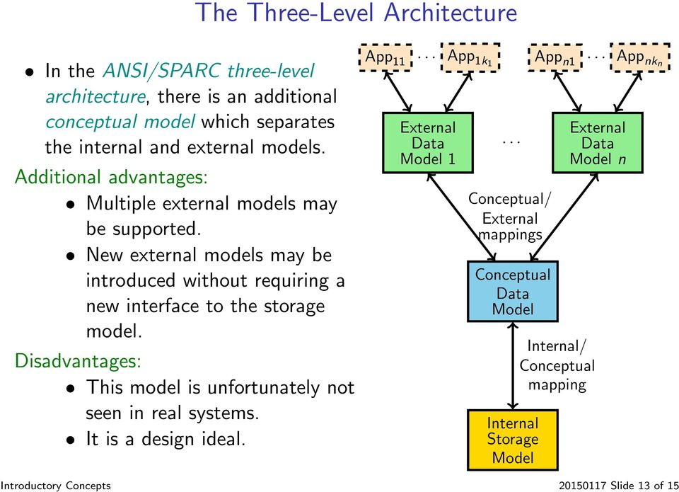 New external models may be introduced without requiring a new interface to the storage model.