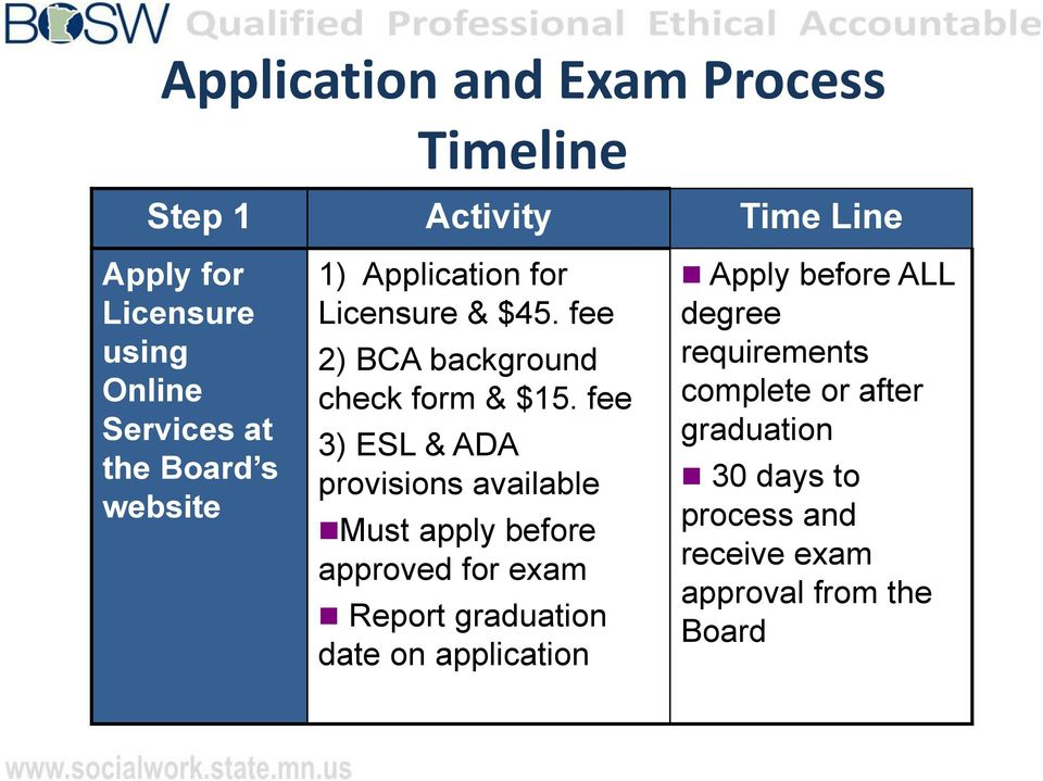 fee 3) ESL & ADA provisions available Must apply before approved for exam Report graduation date on