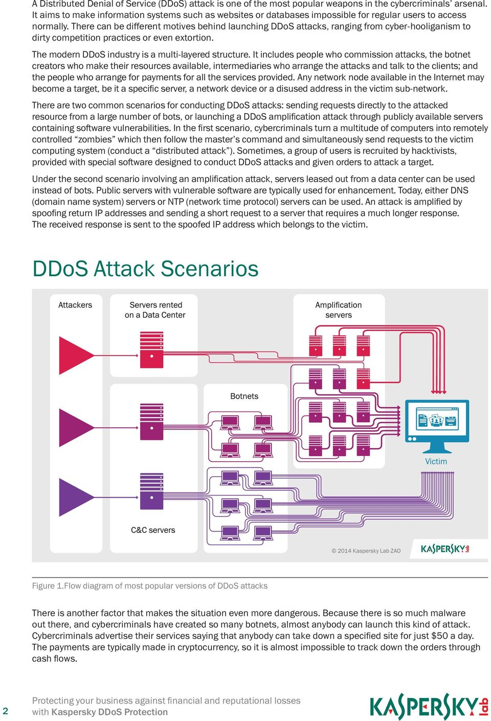 There can be different motives behind launching DDoS attacks, ranging from cyber-hooliganism to dirty competition practices or even extortion. The modern DDoS industry is a multi-layered structure.