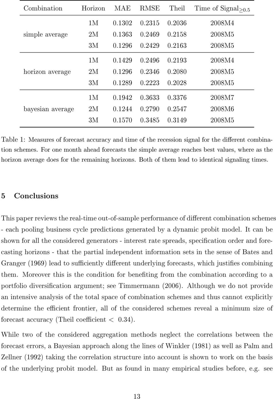 3149 2008M5 Table 1: Measures of forecast accuracy and time of the recession signal for the dierent combination schemes.