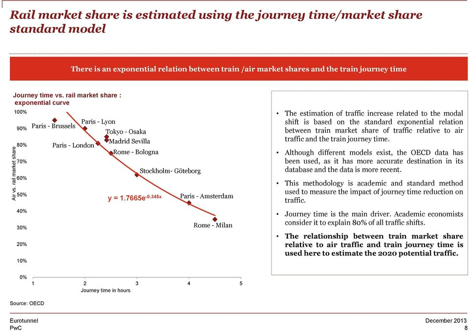 Journey time vs. rail market share : exponential curve 100% 90% 80% 70% 60% 50% 40% 20% Paris - Brussels Paris - London Paris - Lyon Tokyo - Osaka Madrid Sevilla Rome - Bologna y = 1.7665e -0.