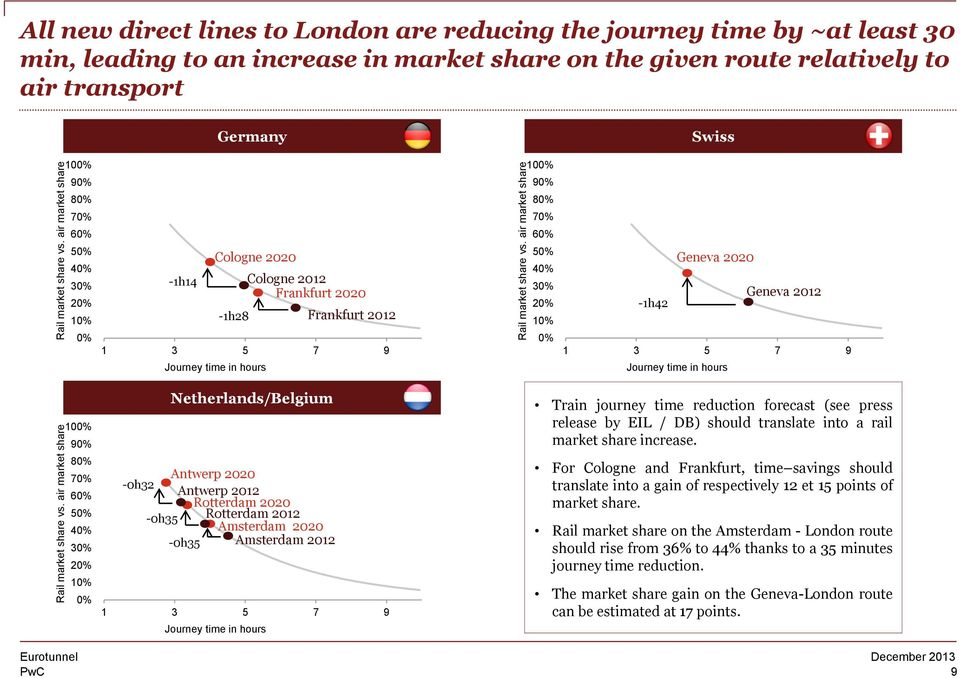air market share All new direct lines to London are reducing the journey time by ~at least 30 min, leading to an increase in market share on the given route relatively to air transport Evolution des