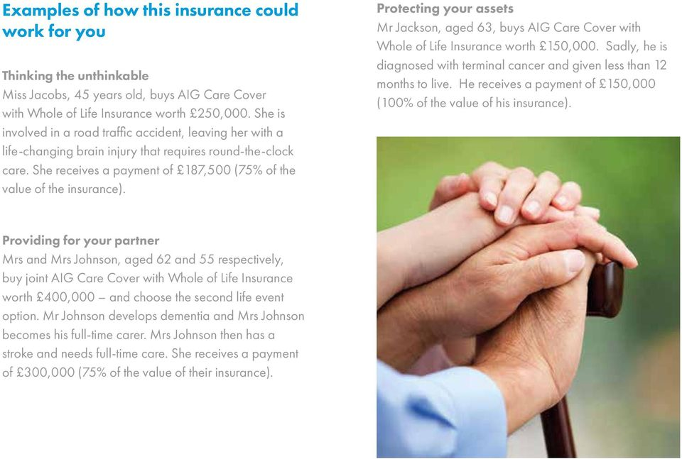 Protecting your assets Mr Jackson, aged 63, buys AIG Care Cover with Whole of Life Insurance worth 150,000. Sadly, he is diagnosed with terminal cancer and given less than 12 months to live.