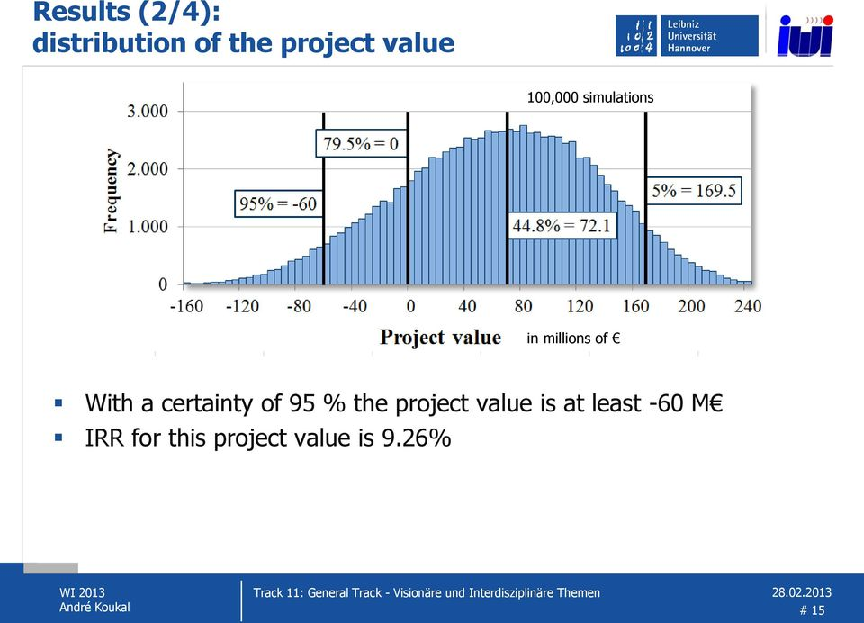 a certainty of 95 % the project value is at