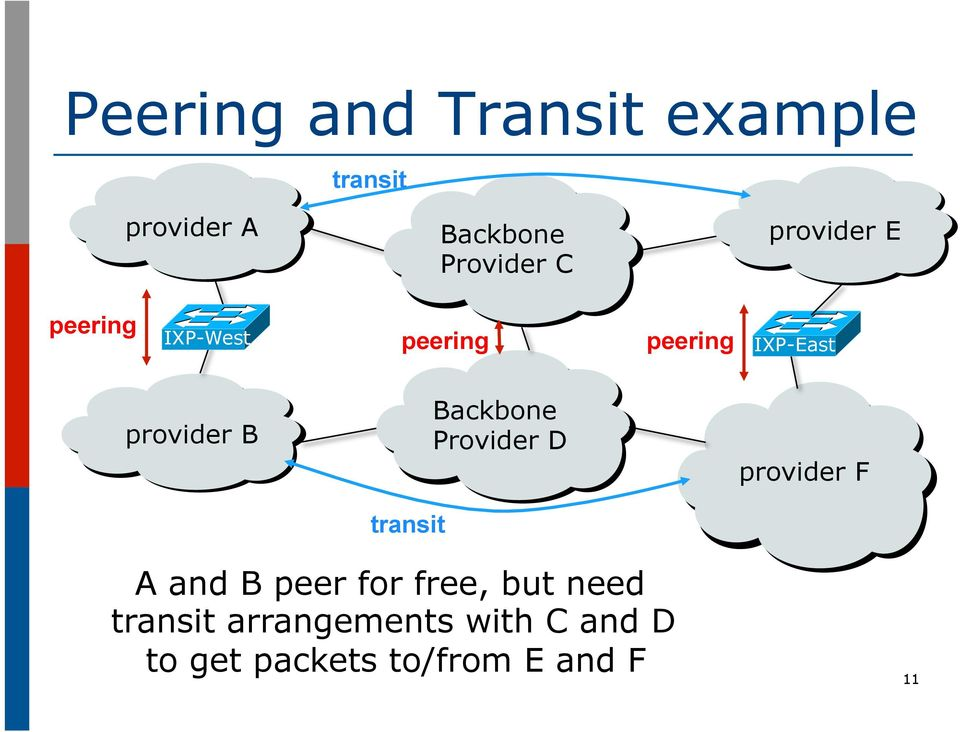 transit Backbone Provider D provider F A and B peer for free, but
