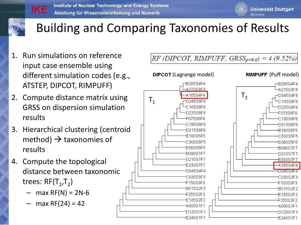 Compute the topological distance between taxonomic trees: RF(T 1,T 2 ) max RF(N) = 2N-6 max RF(24) = 42 (Lagrange model) T 1 T 2 (Puff