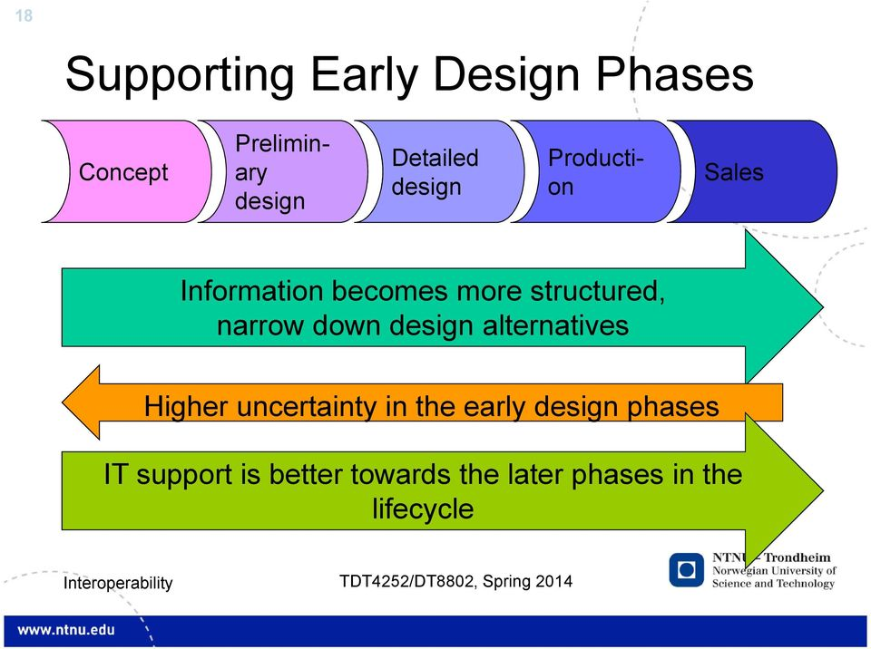 structured, narrow down design alternatives Higher uncertainty in