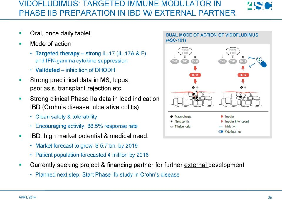 Strong clinical Phase IIa data in lead indication IBD (Crohn s disease, ulcerative colitis) Clean safety & tolerability Encouraging activity: 88.