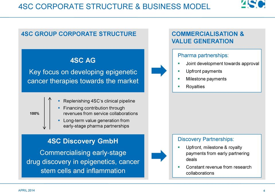 through revenues from service collaborations Long-term value generation from early-stage pharma partnerships 4SC Discovery GmbH Commercialising early-stage drug discovery in