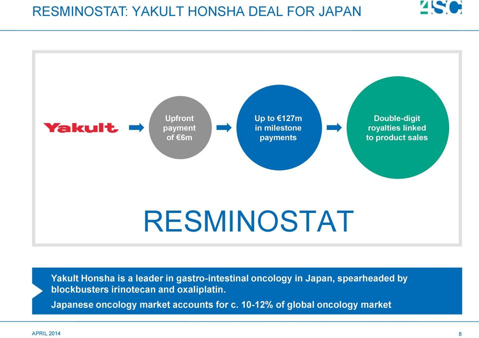 leader in gastro-intestinal oncology in Japan, spearheaded by blockbusters irinotecan