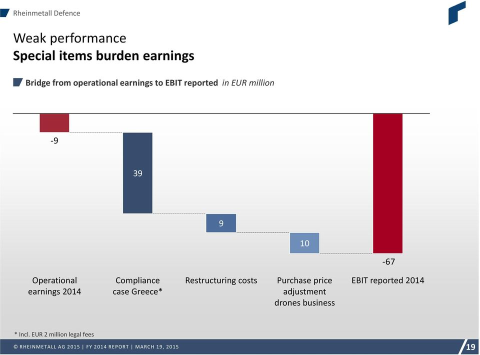 Operational earnings Compliance case Greece* Restructuring costs Purchase