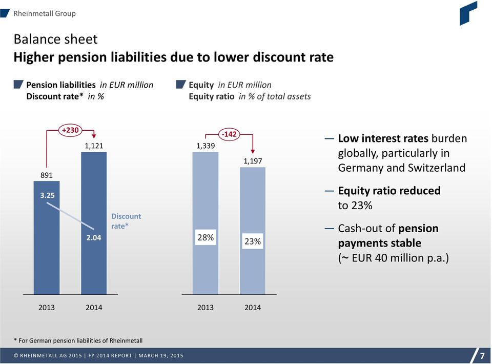04 Discount rate* 1,339 28% -142 1,197 23% Low interest rates burden globally, particularly in Germany and Switzerland