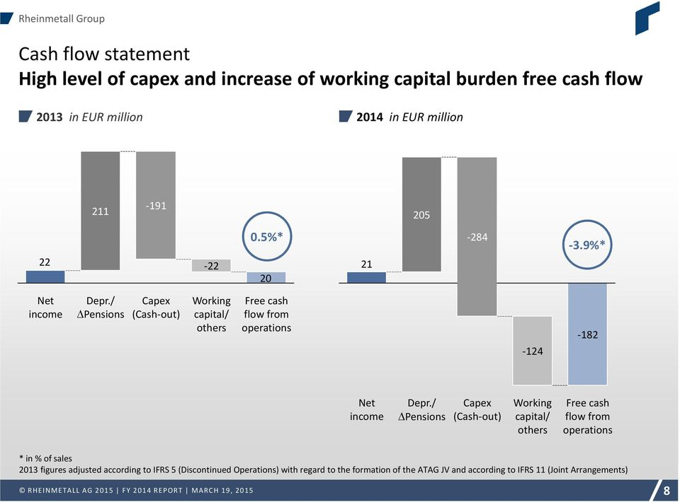 / Pensions Capex (Cash-out) Working capital/ others Free cash flow from operations -124-182 Net income Depr.