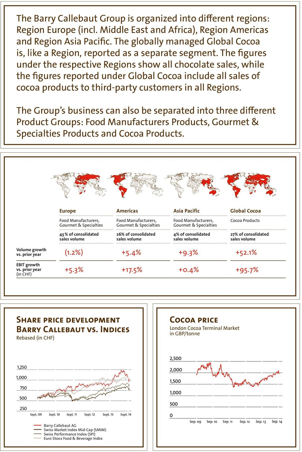 The figures under the respective Regions show all chocolate sales, while the figures reported under Global Cocoa include all sales of cocoa products to third-party customers in all Regions.