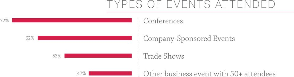 Company-Sponsored Events 53%