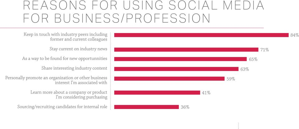 interesting industry content Personally promote an organization or other business interest I m associated with 59%