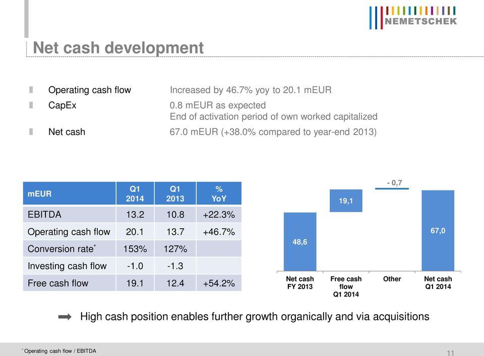 0% compared to year-end 2013) meur Q1 2014 Q1 2013 % YoY EBITDA 13.2 10.8 +22.3% Operating cash flow 20.1 13.7 +46.