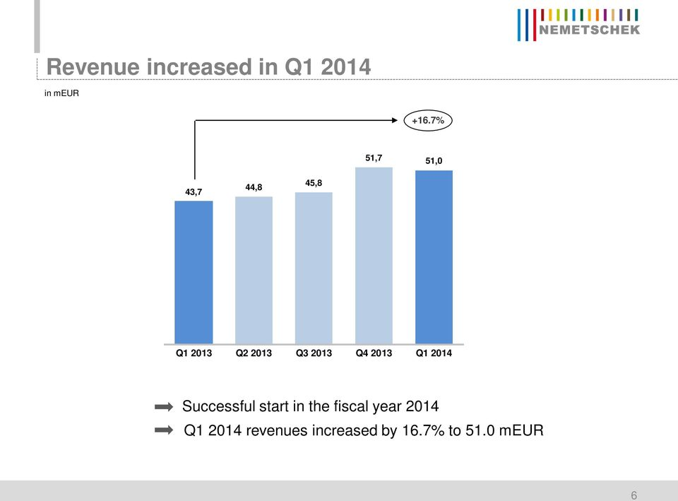 2013 Q4 2013 Q1 2014 Successful start in the