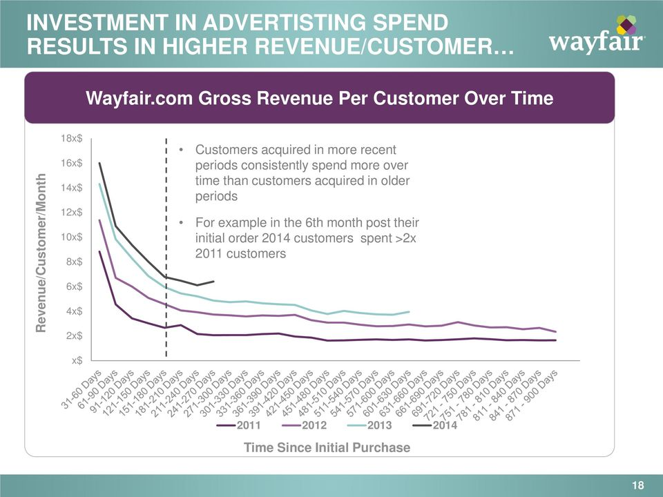 Customers acquired in more recent periods consistently spend more over time than customers acquired in older