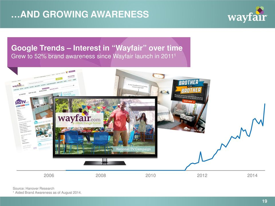 Wayfair launch in 2011 1 2006 2008 2010 2012 2014