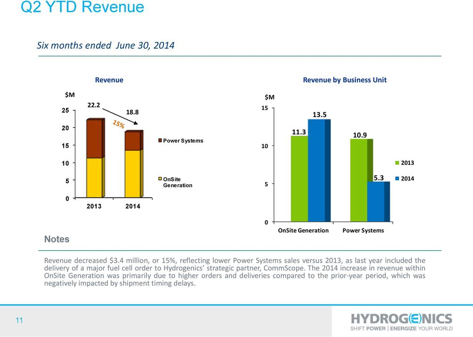 4 million, or 15%, reflecting lower Power Systems sales versus 2013, as last year included the delivery of a major fuel cell order to Hydrogenics strategic
