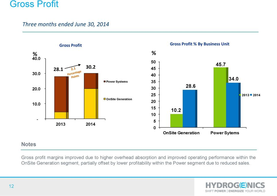 6 10.2 OnSite Generation Power Sytems 2013 2014 Gross profit margins improved due to higher overhead absorption and