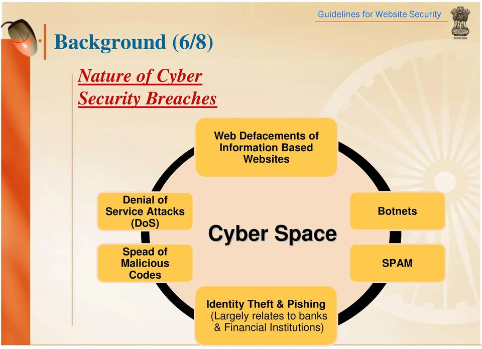 Attacks (DoS) Spead of Malicious Codes Cyber Space Botnets SPAM