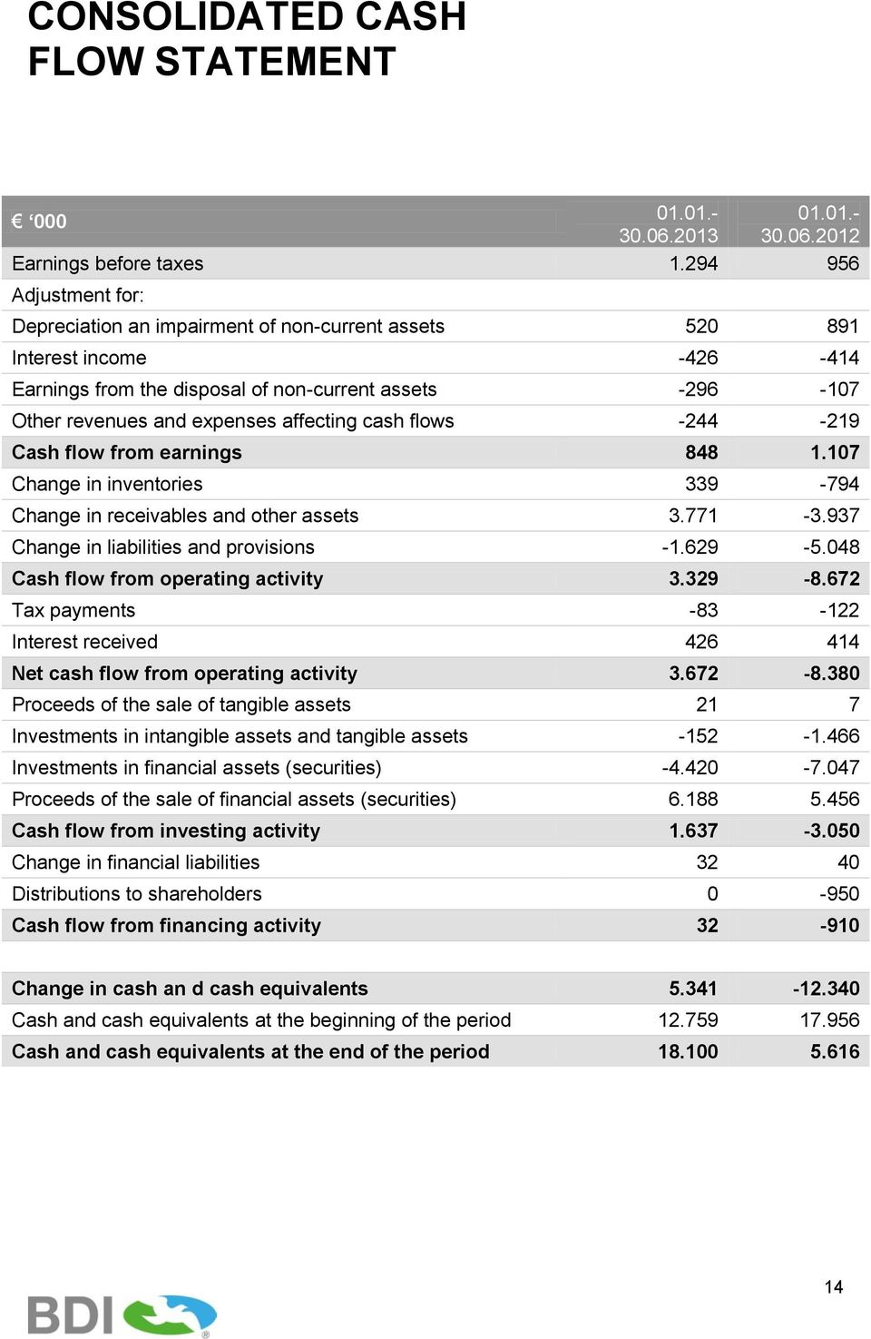 affecting cash flows -244-219 Cash flow from earnings 848 1.107 Change in inventories 339-794 Change in receivables and other assets 3.771-3.937 Change in liabilities and provisions -1.629-5.