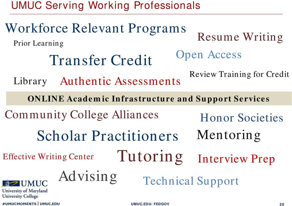 Tutoring Open Access Review Training for Credit ONLINE Academic Infrastructure and Support