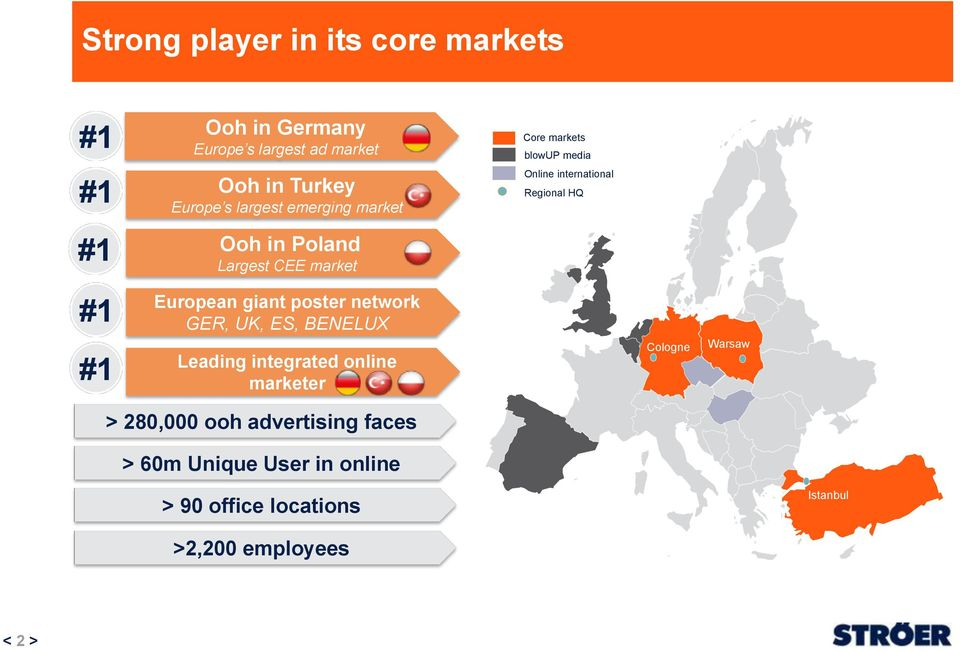 Poland Largest CEE market #1 #1 European giant poster network GER, UK, ES, BENELUX Leading integrated online marketer