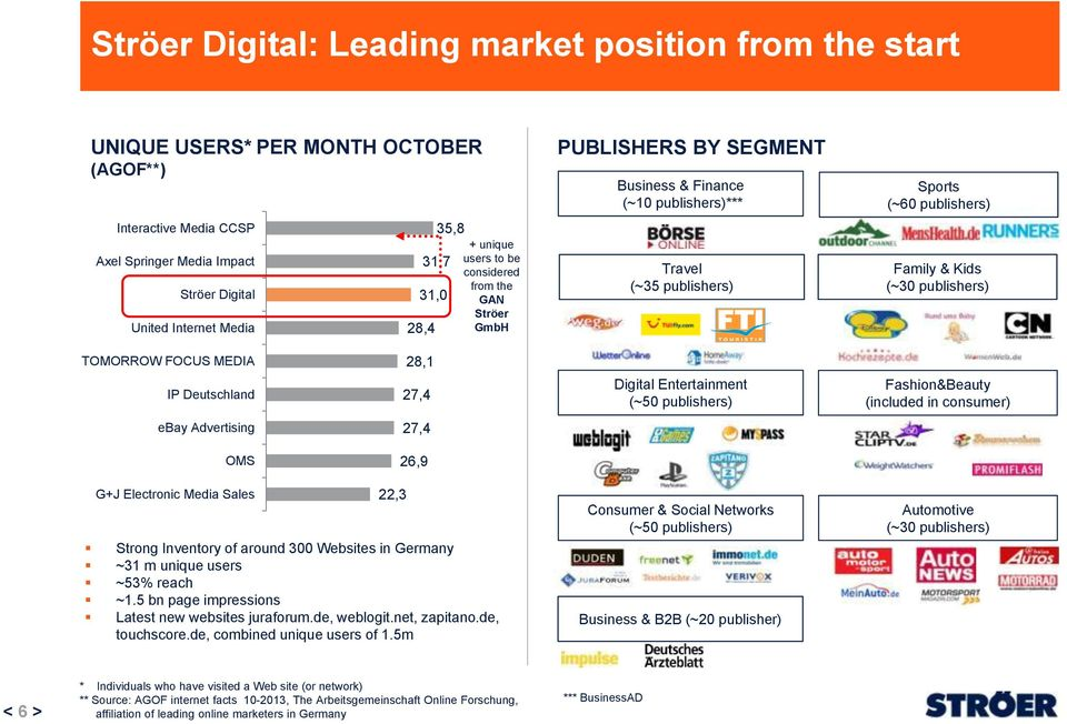 MEDIA IP Deutschland 28,1 27,4 Digital Entertainment (~50 publishers) Fashion&Beauty (included in consumer) ebay Advertising 27,4 OMS 26,9 G+J Electronic Media Sales 22,3 Strong Inventory of around