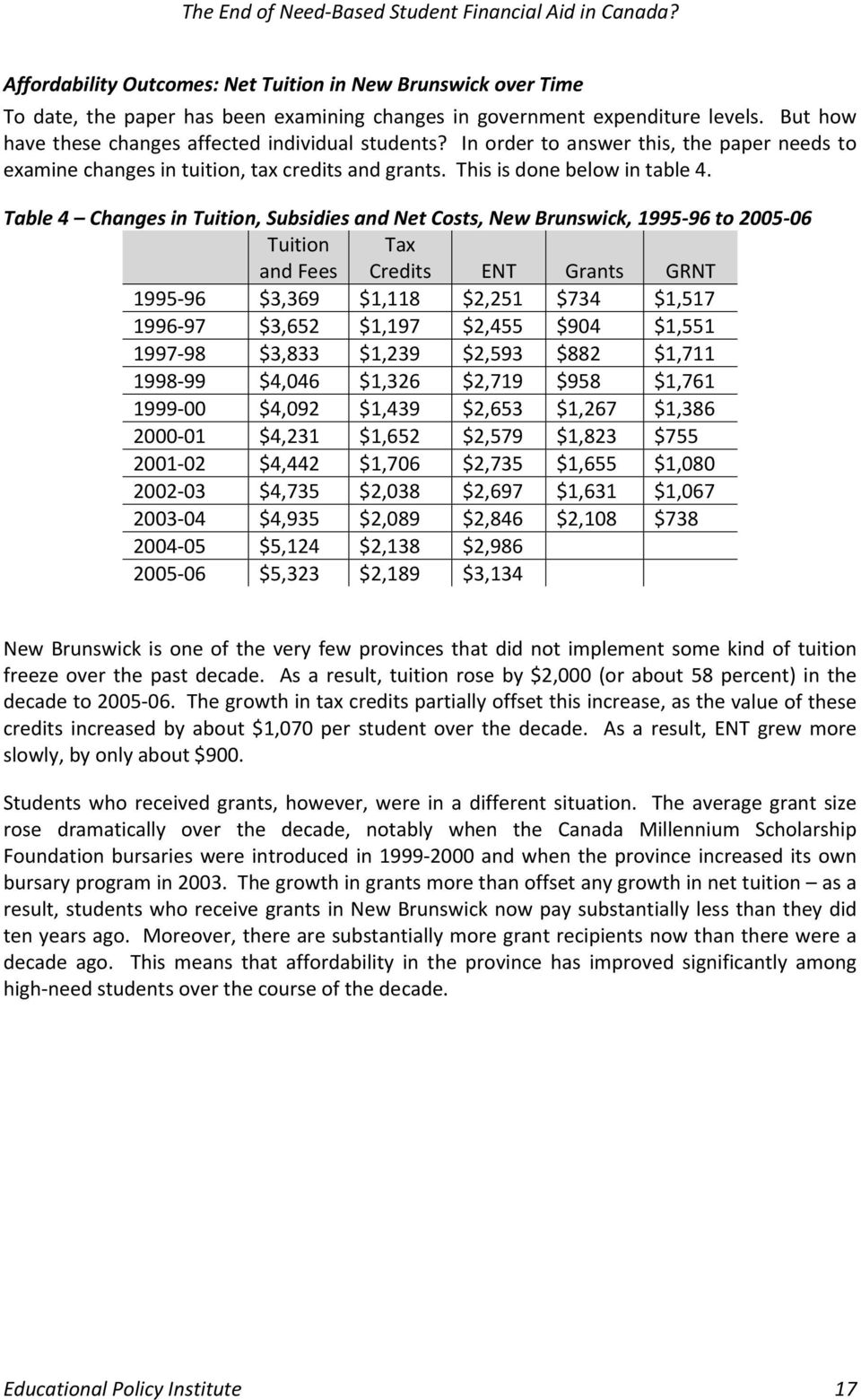 Table 4 Changes in Tuition, Subsidies and Net Costs, New Brunswick, 1995 96 to 2005 06 Tuition and Fees Tax Credits ENT Grants GRNT 1995 96 $3,369 $1,118 $2,251 $734 $1,517 1996 97 $3,652 $1,197