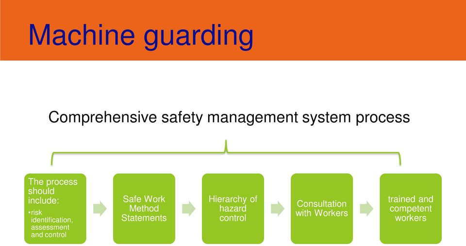 assessment and control Safe Work Method Statements Hierarchy