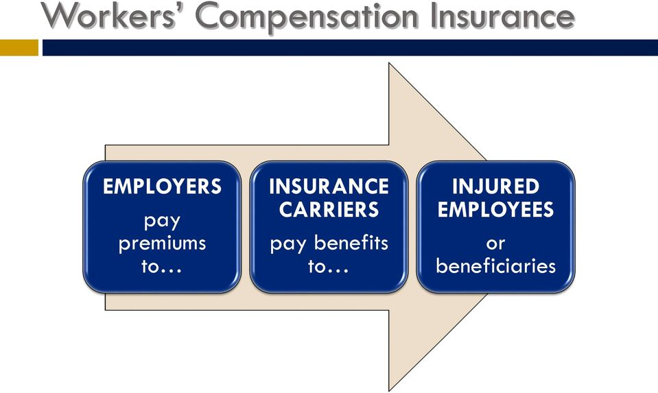 INSURANCE CARRIERS pay benefits