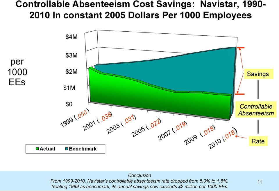 Conclusion From 1999-2010, Navistar s controllable absenteeism rate dropped from 5.