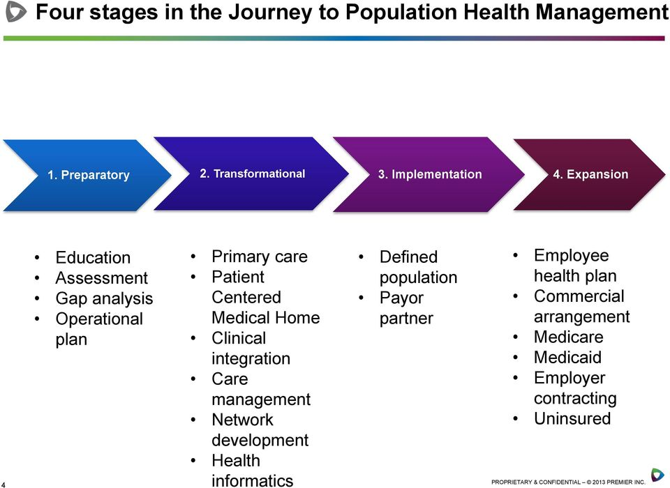 integration Care management Network development Health informatics Defined population Payor partner Employee health