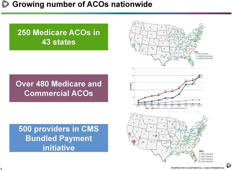 Commercial ACOs 500 providers in CMS Bundled